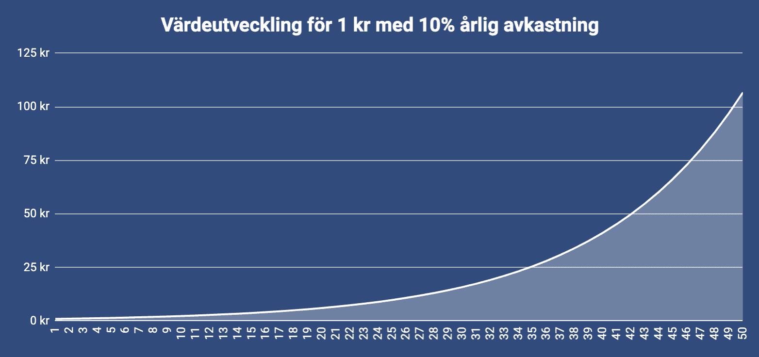 Ränta på ränta-effekten graf