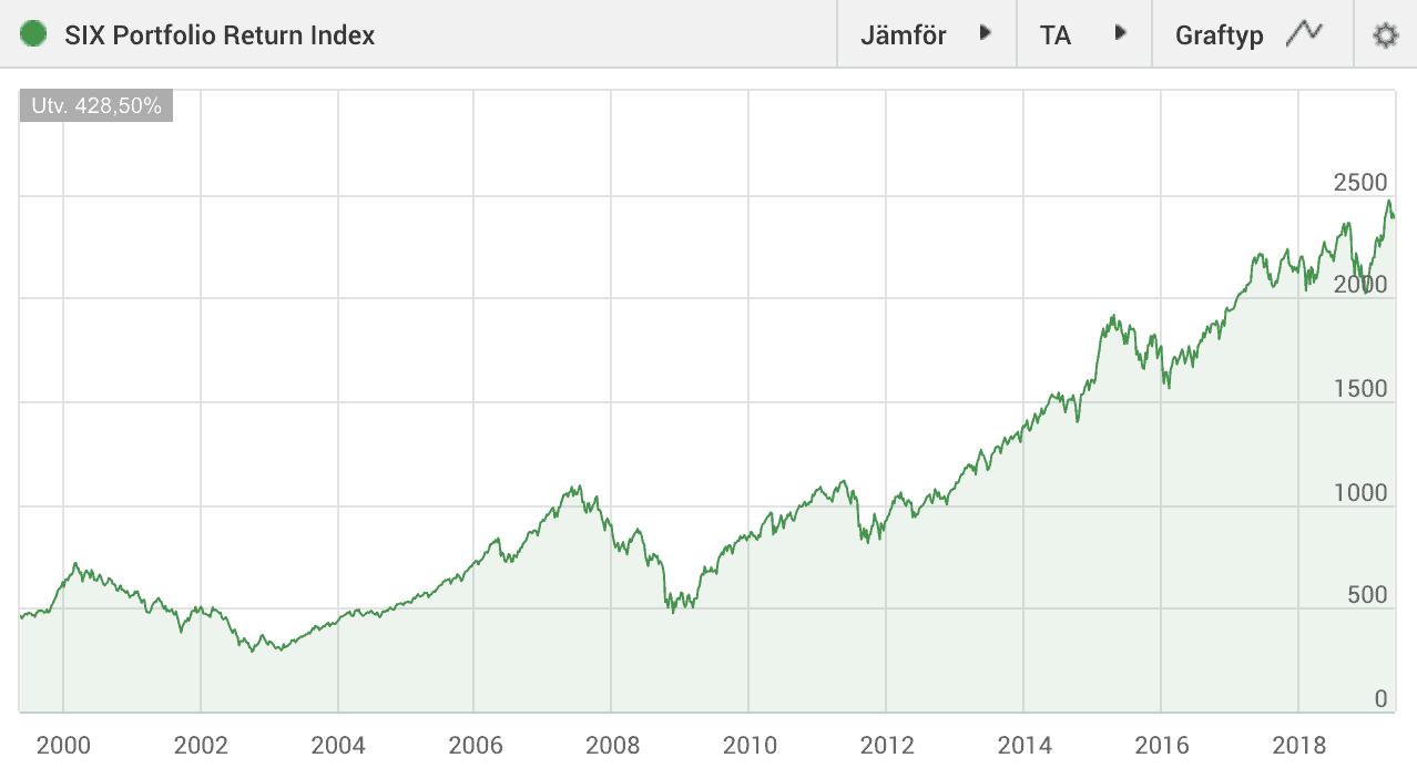 Six Portfolio Return Index (SIXPRX)