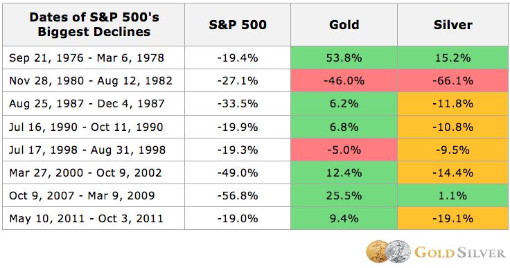 Guldprisets utveckling i finanskriser