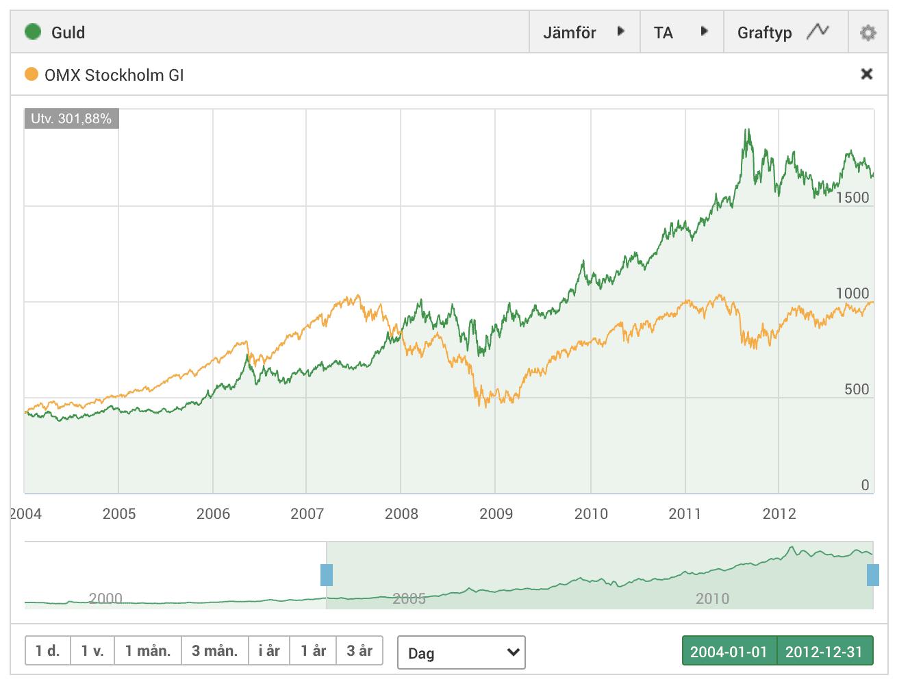 Guld vs OMXSGI finanskrisen